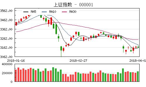 收评:沪指缩量跌0.75%失守3100点 高送转概念股领跌