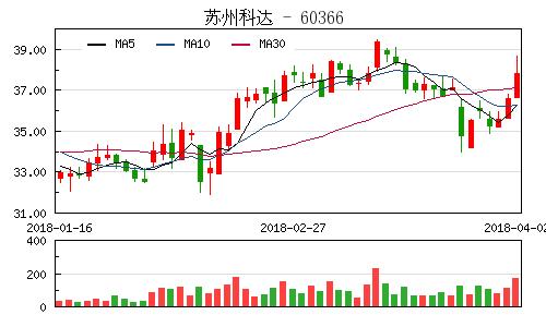 苏州/快讯:苏州科达和星源材质今日上市开盘大涨逾40%...