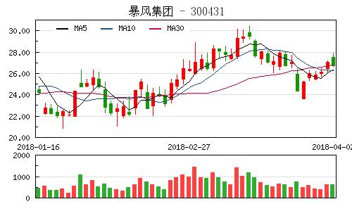 东山精密拟约4亿元增资暴风集团控股子公司