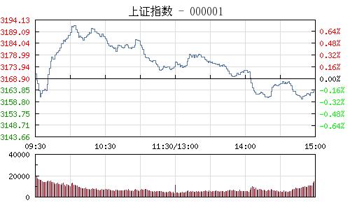 快讯:沪指午后涨近3%站稳3100 券商股领涨两市
