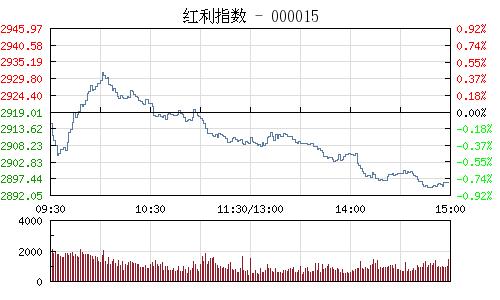 红利指数000015行情走势图