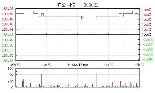 沪公司债000022行情走势图