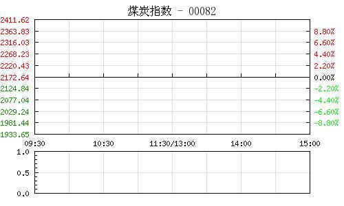 煤炭指数000820行情走势图