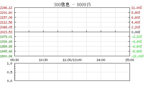 300信息(沪)