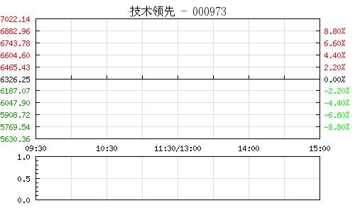 技术领先000973行情走势图