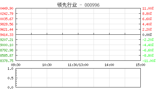 领先行业000996行情走势图