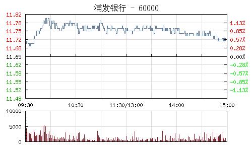 浦发银行(600000)行情走势图