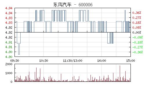东风汽车(600006)行情走势图