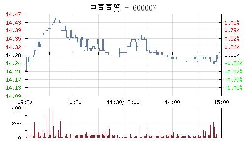 中国国贸(600007)行情走势图