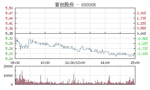 首创股份(600008)行情走势图