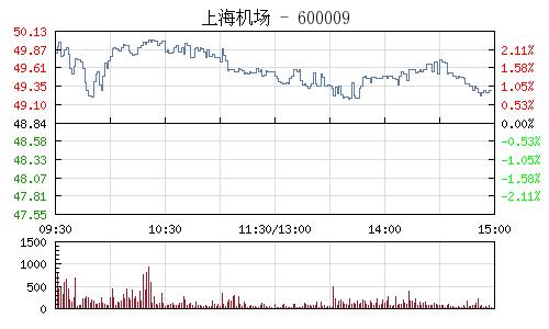 上海机场(600009)行情走势图