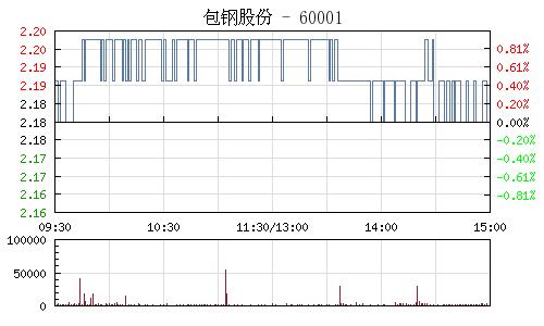 包钢股份(600010)行情走势图