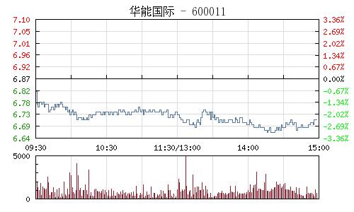华能国际(600011)行情走势图