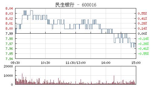 民生银行(600016)行情走势图