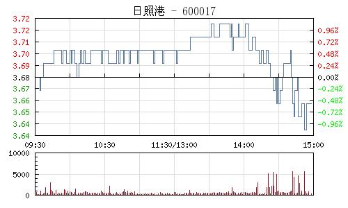 日照港(600017)行情走势图