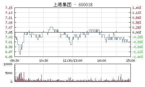 上港集团(600018)行情走势图