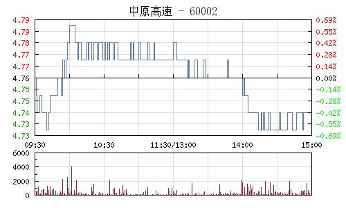 中原高速(600020)行情走势图