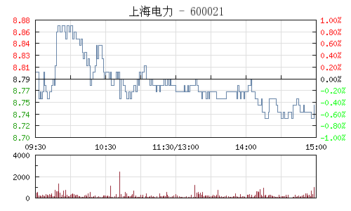 上海电力(600021)行情走势图