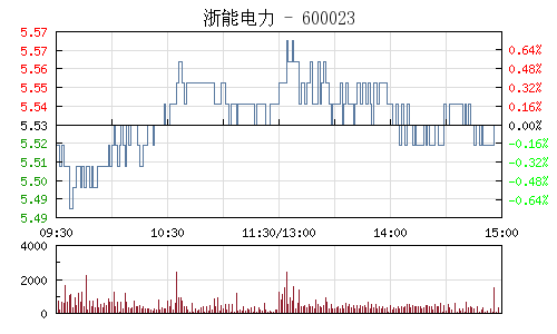 浙能电力(600023)行情走势图