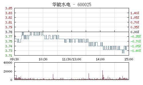 华能水电(600025)行情走势图