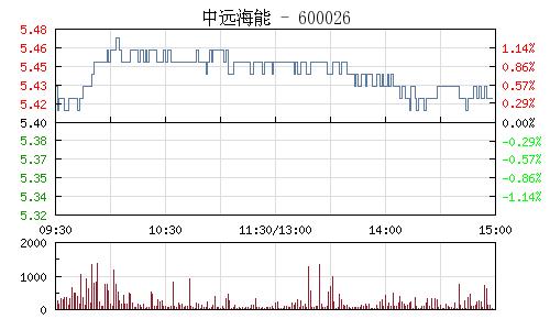 中远海能(600026)行情走势图