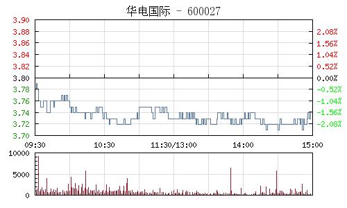 华电国际(600027)行情走势图