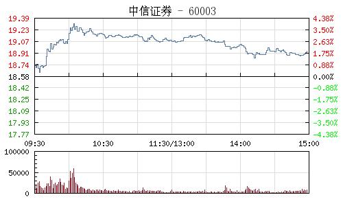 中信证券(600030)行情走势图