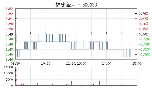 福建高速(600033)行情走势图