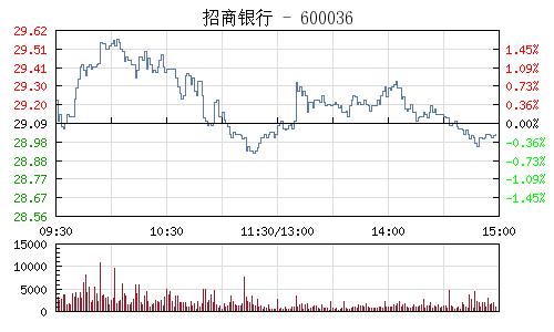 招商银行(600036)行情走势图