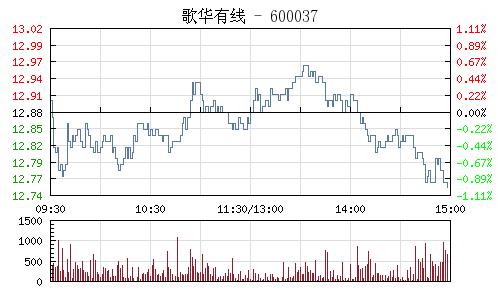 歌华有线(600037)行情走势图