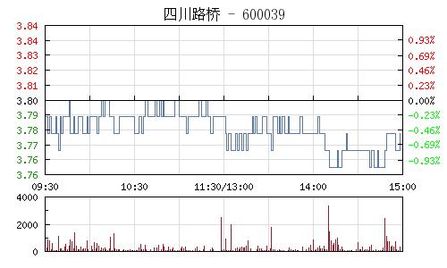 四川路桥(600039)行情走势图