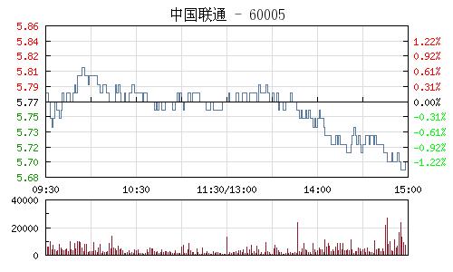 中国联通(600050)行情走势图