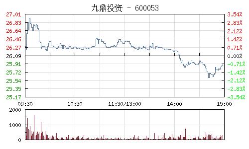 九鼎投资(600053)行情走势图