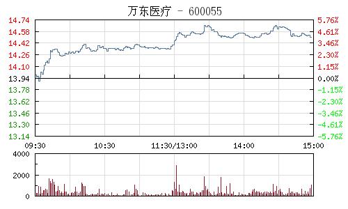 万东医疗(600055)行情走势图