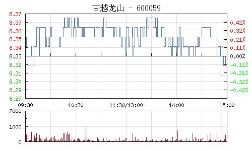 古越龙山(600059)行情走势图