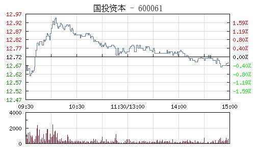国投资本(600061)行情走势图
