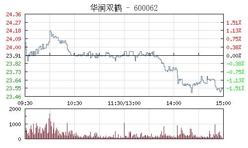 华润双鹤(600062)行情走势图