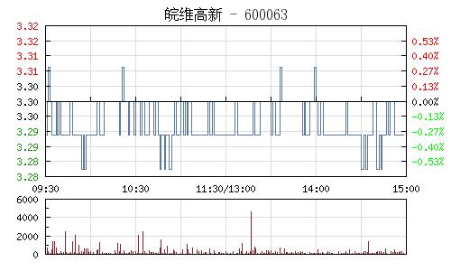 皖维高新(600063)行情走势图