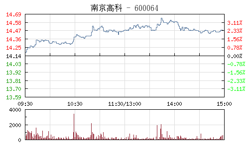 南京高科(600064)行情走势图