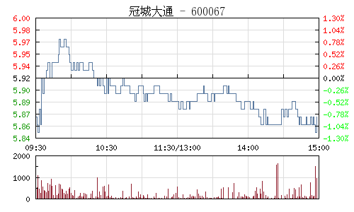 冠城大通(600067)行情走势图