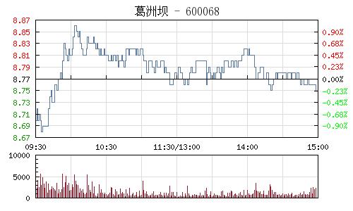 葛洲坝(600068)行情走势图