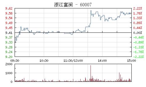 浙江富润(600070)行情走势图