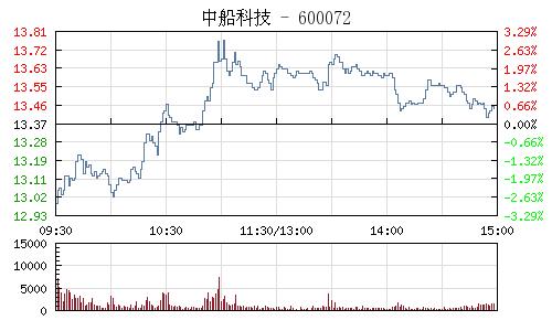 中船科技(600072)行情走势图