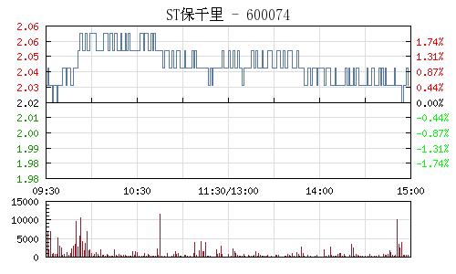 ST保千里(600074)行情走势图