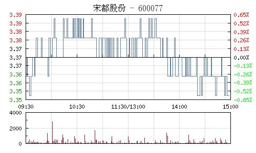 宋都股份(600077)行情走势图