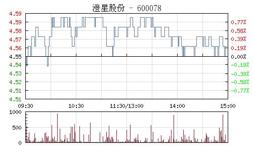 澄星股份(600078)行情走势图