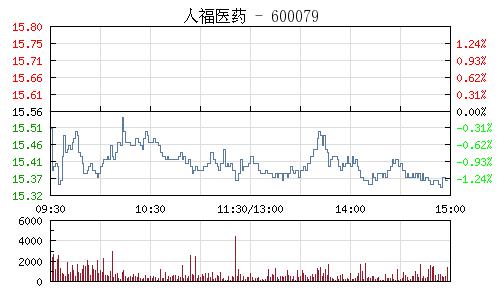 人福医药(600079)行情走势图