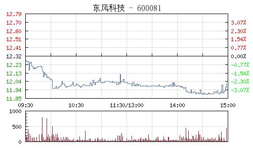 东风科技(600081)行情走势图