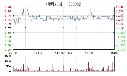 海泰发展(600082)行情走势图