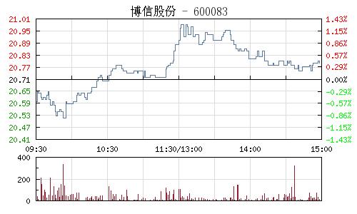 博信股份(600083)行情走势图